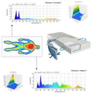 biomecanica del descanso - confort térmico